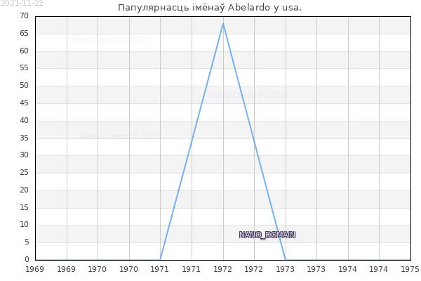 Колькасць нованароджаных з імем Abelardo у usa.