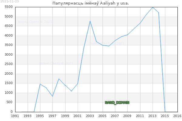Колькасць нованароджаных з імем Aaliyah у usa.