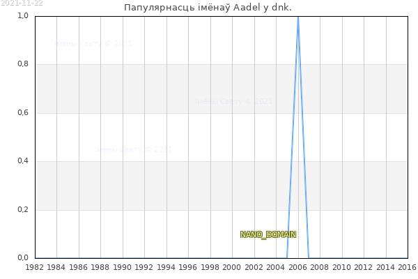 Колькасць нованароджаных з імем Aadel у dnk.