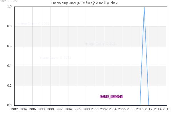Колькасць нованароджаных з імем Aadil у dnk.