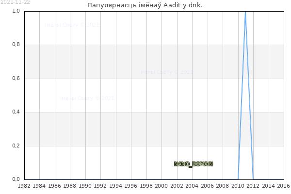 Колькасць нованароджаных з імем Aadit у dnk.