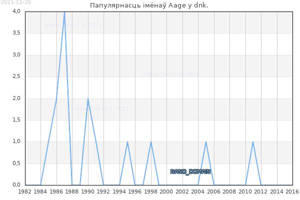 Колькасць нованароджаных з імем Aage у dnk.