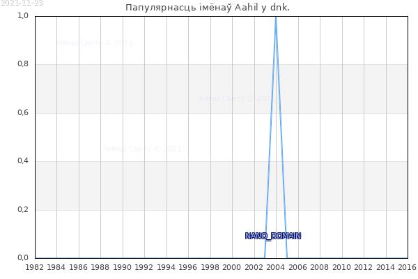 Колькасць нованароджаных з імем Aahil у dnk.