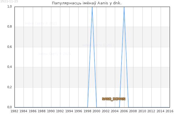 Колькасць нованароджаных з імем Aanis у dnk.