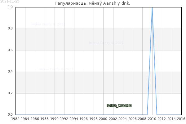 Колькасць нованароджаных з імем Aansh у dnk.