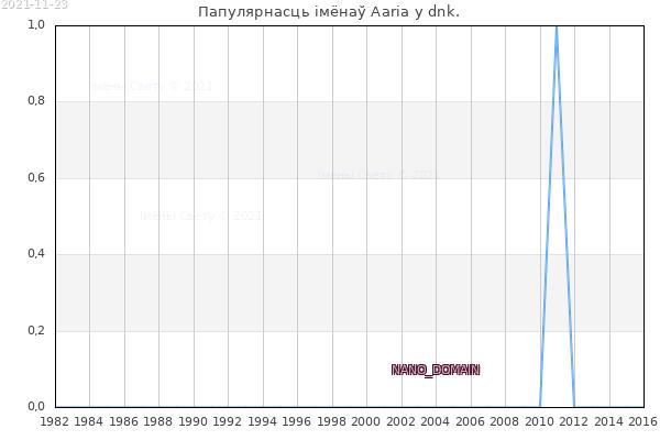 Колькасць нованароджаных з імем Aaria у dnk.