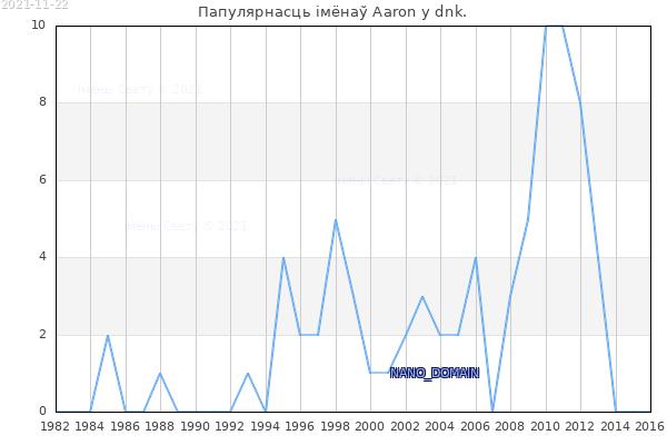Колькасць нованароджаных з імем Aaron у dnk.