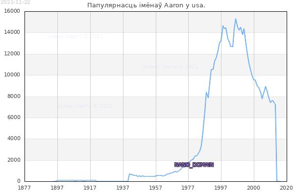 Колькасць нованароджаных з імем Aaron у usa.