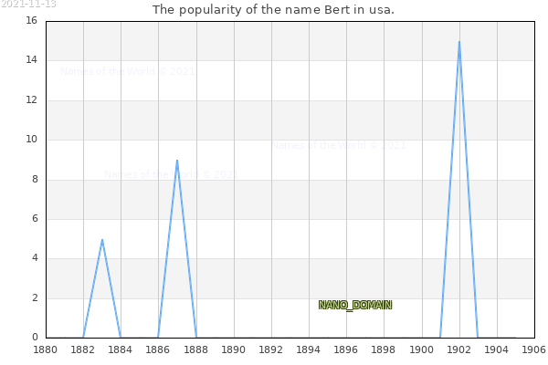 The number of newborns with the name Bert in usa.