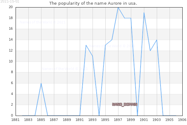 The number of newborns with the name Aurore in usa.