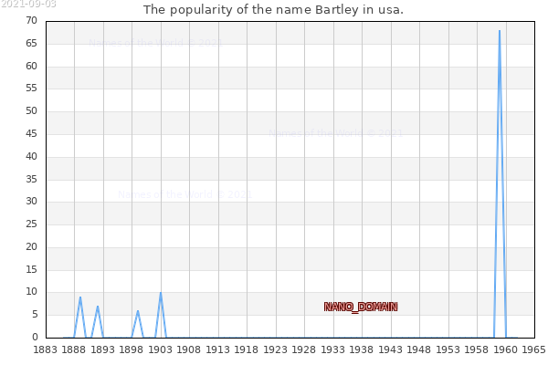 The number of newborns with the name Bartley in usa.