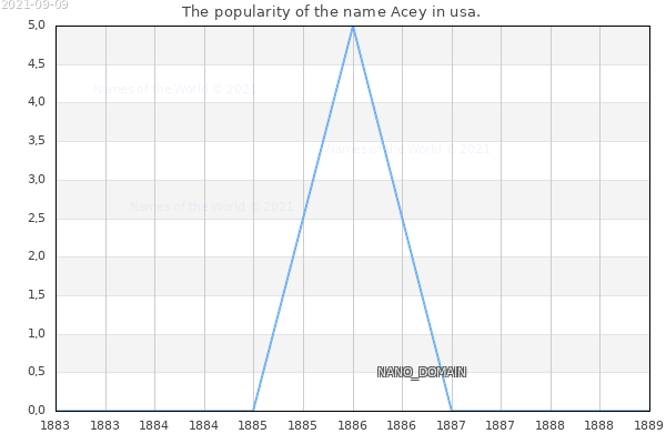 The number of newborns with the name Acey in usa.