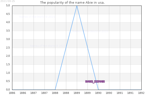 The number of newborns with the name Abie in usa.