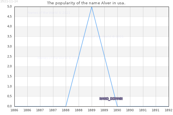The number of newborns with the name Alver in usa.