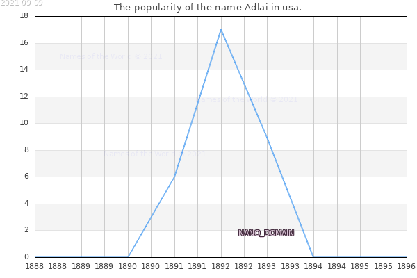 The number of newborns with the name Adlai in usa.