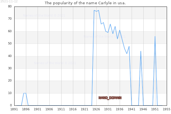The number of newborns with the name Carlyle in usa.