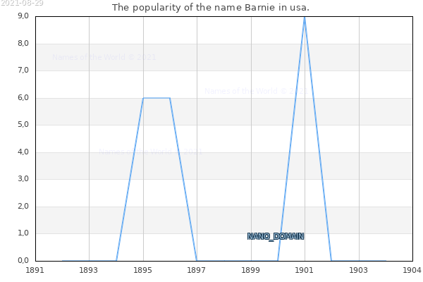The number of newborns with the name Barnie in usa.