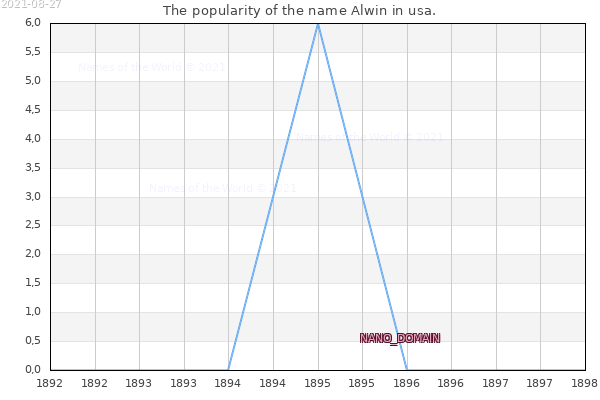The number of newborns with the name Alwin in usa.