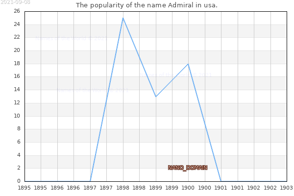 The number of newborns with the name Admiral in usa.