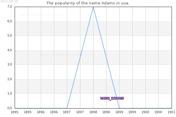 The number of newborns with the name Adams in usa.