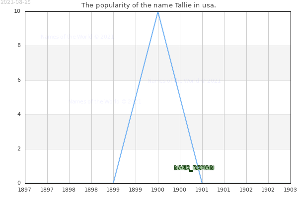 The number of newborns with the name Tallie in usa.