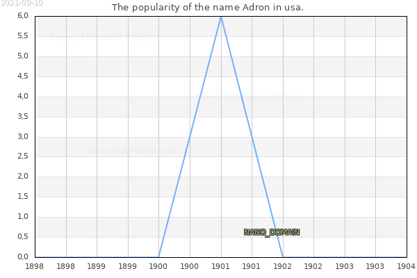 The number of newborns with the name Adron in usa.