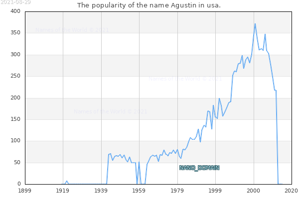 The number of newborns with the name Agustin in usa.