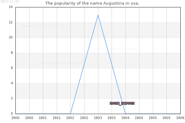 The number of newborns with the name Augustina in usa.