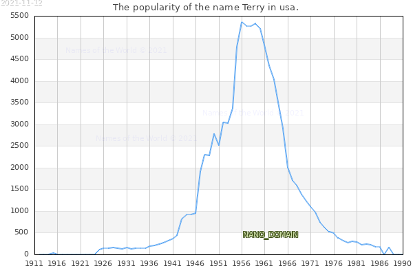 The number of newborns with the name Terry in usa.