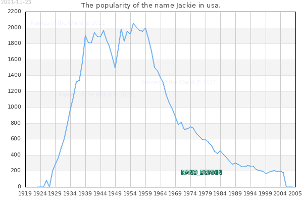 The number of newborns with the name Jackie in usa.