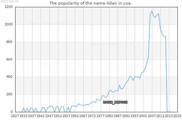 The number of newborns with the name Adan in usa.