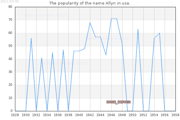 The number of newborns with the name Allyn in usa.