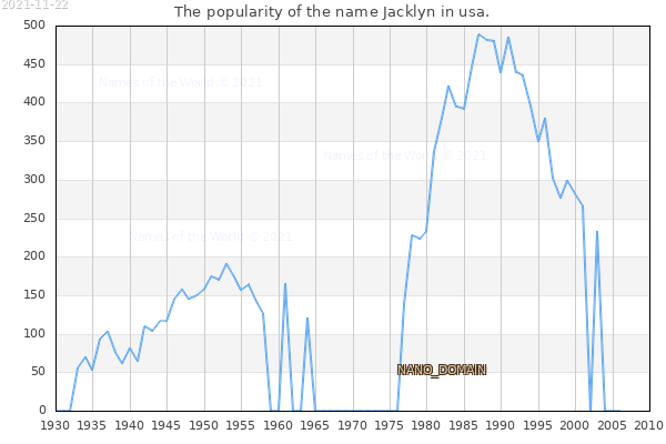 The number of newborns with the name Jacklyn in usa.