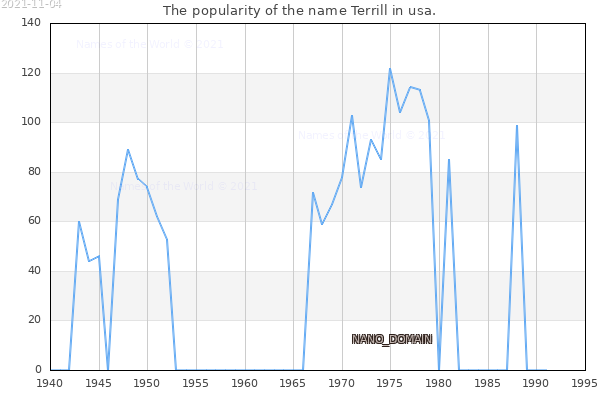The number of newborns with the name Terrill in usa.