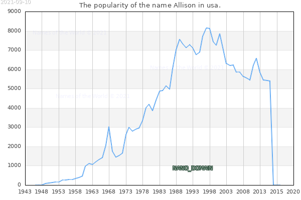 The number of newborns with the name Allison in usa.