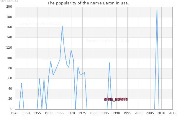 The number of newborns with the name Baron in usa.