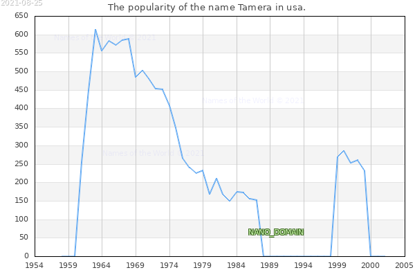 The number of newborns with the name Tamera in usa.