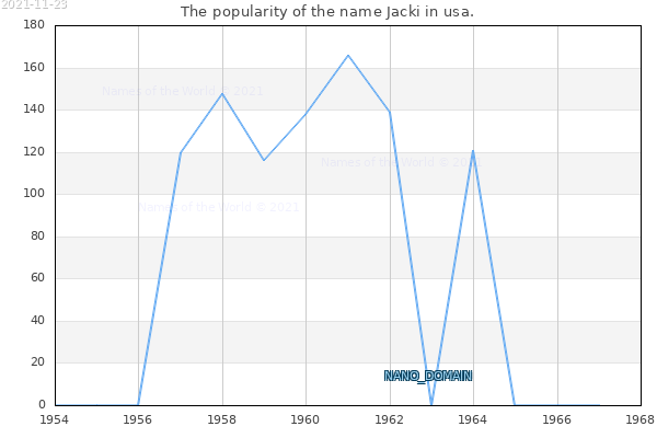 The number of newborns with the name Jacki in usa.