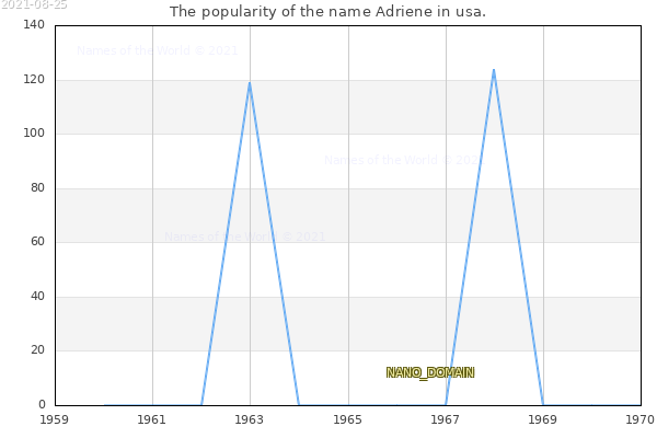 The number of newborns with the name Adriene in usa.