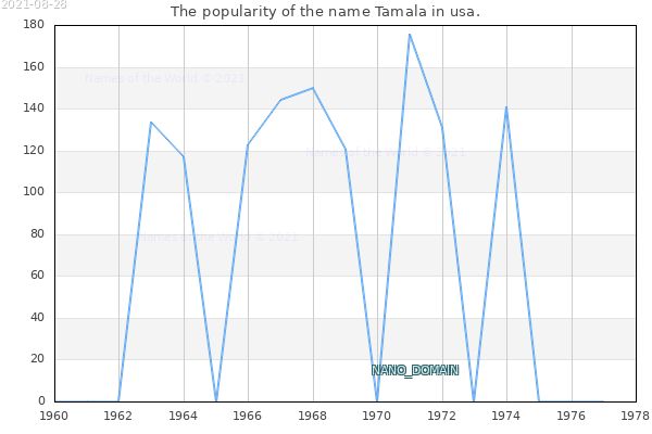 The number of newborns with the name Tamala in usa.