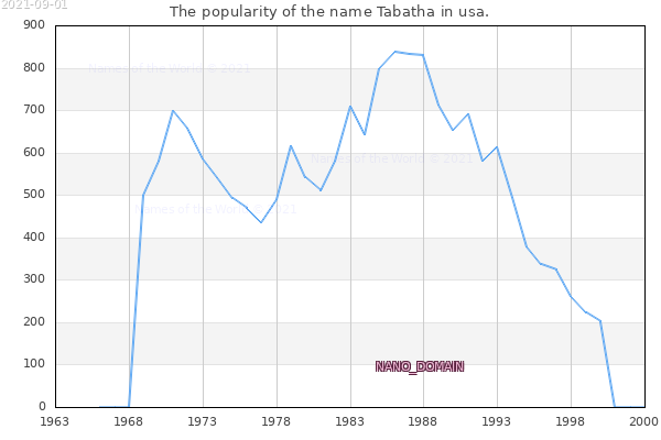 The number of newborns with the name Tabatha in usa.