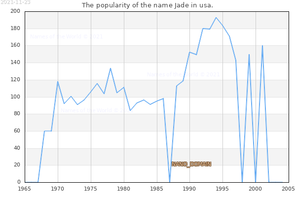 The number of newborns with the name Jade in usa.