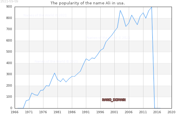 The number of newborns with the name Ali in usa.