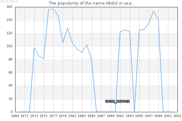 The number of newborns with the name Abdul in usa.