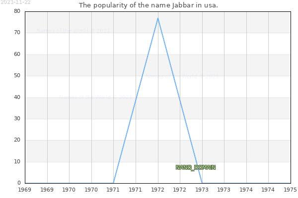 The number of newborns with the name Jabbar in usa.