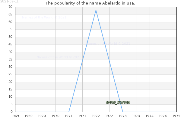 The number of newborns with the name Abelardo in usa.
