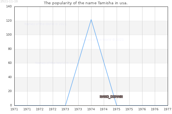 The number of newborns with the name Tamisha in usa.