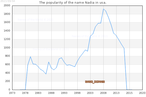 The number of newborns with the name Nadia in usa.