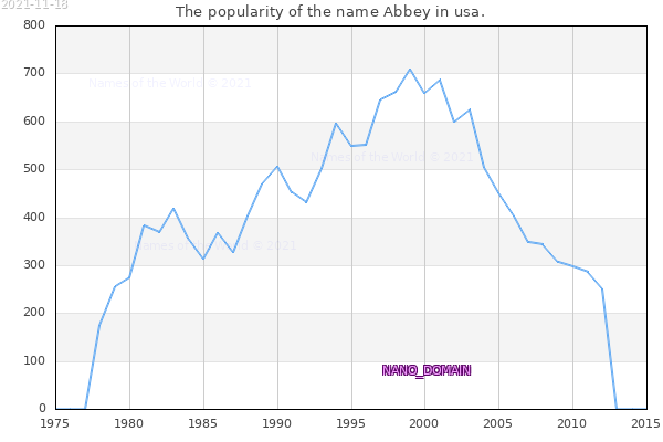 The number of newborns with the name Abbey in usa.