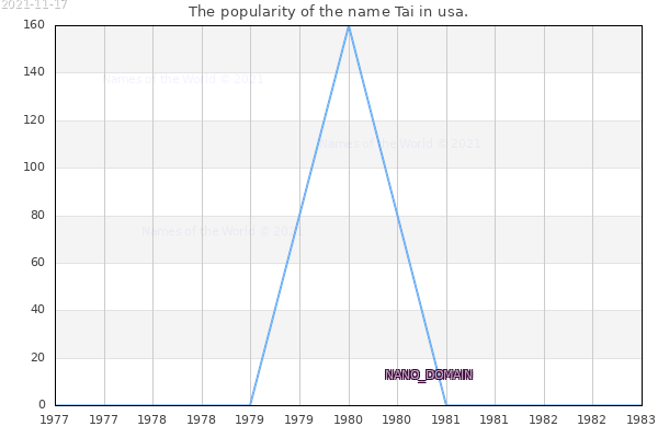 The number of newborns with the name Tai in usa.